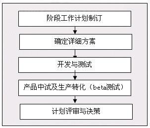 怎样架构企业研发管理体系