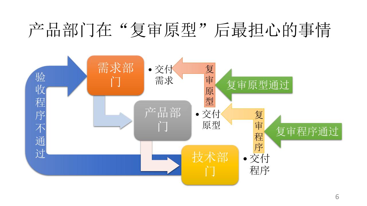 产品概念定义_图文- 豆丁网