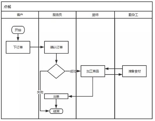11个例子教你看电路图