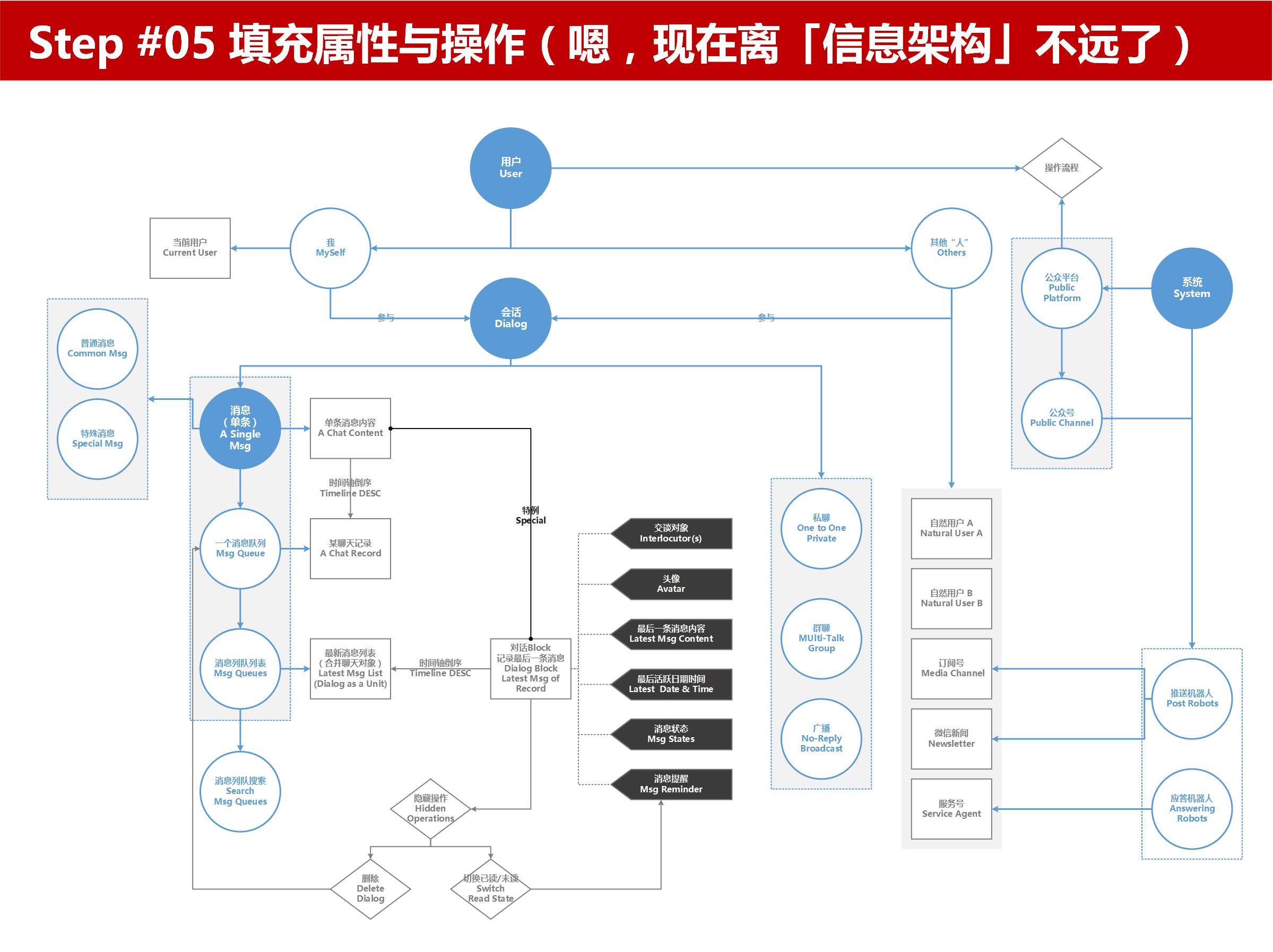 信息架构推演:微信消息列表的步骤细节+新手扫盲-产品