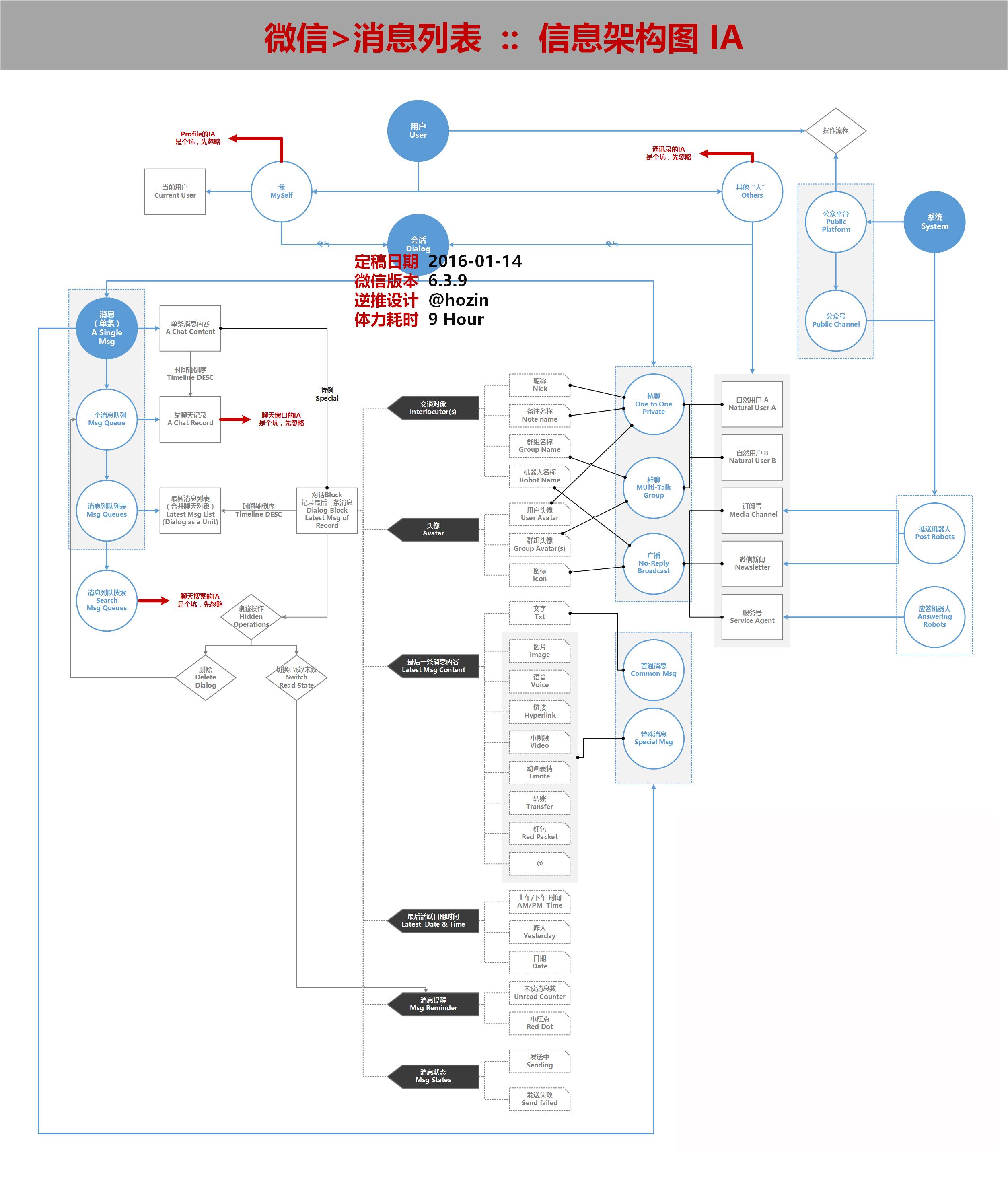 信息架构推演:微信消息列表的步骤细节 新手扫盲-产品