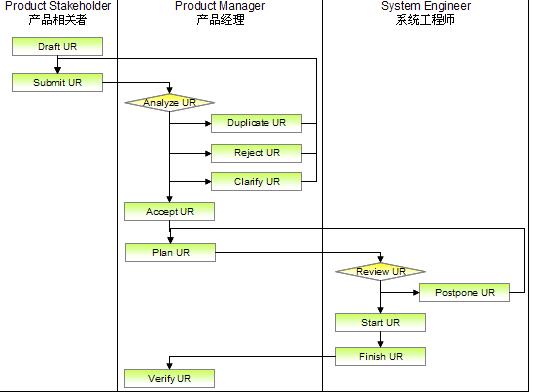 用户需求管理流程活动图
