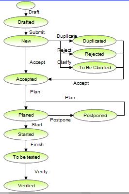 用户需求管理流程状态转换图