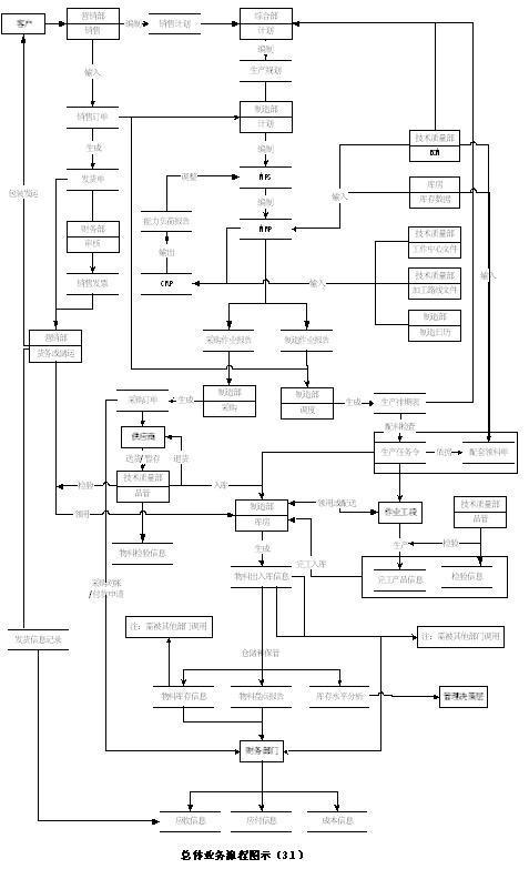 生产制造企业组织结构图库存主管