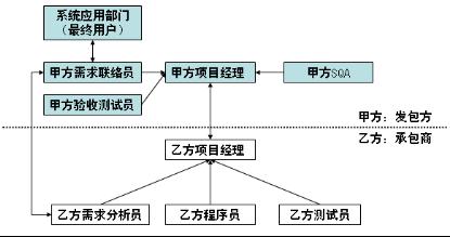 分工明确的项目组织结构