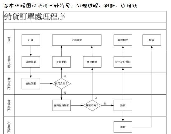 如何绘制业务流程图