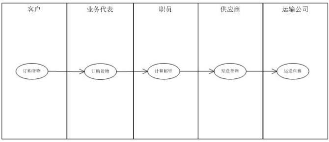 需求分析与对象设计的推导需求面向系统-高清景观设计手绘图片过程图片