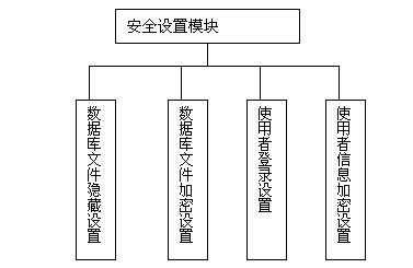 系统分析到系统设计的整个建模过程