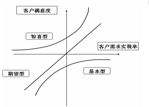 画出电信行业竞争结构分析模型图