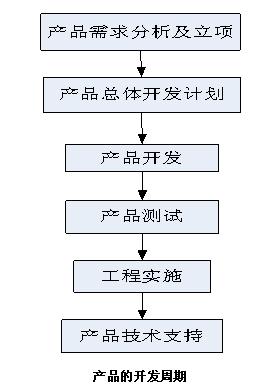 风险投资公司组织结构图模板