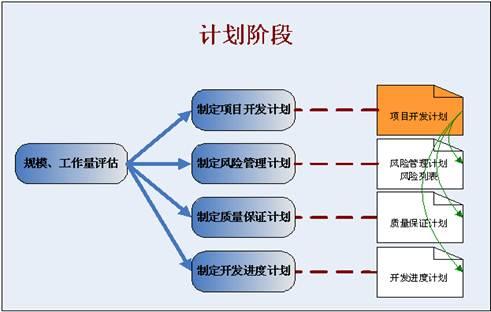 普通软件项目开发过程规范
