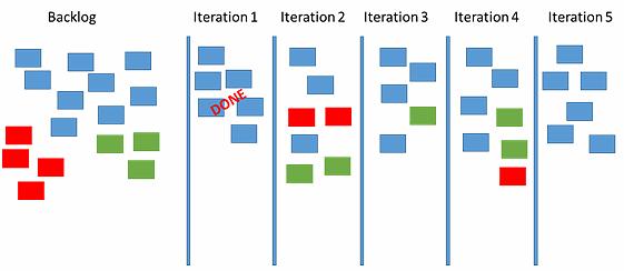 敏捷墙 -过程改进-火龙果软件工程