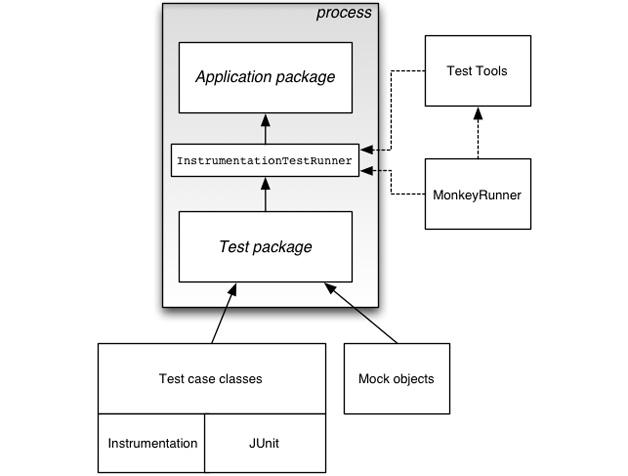 android敏捷开发指南-过程改进-火龙果软件工程