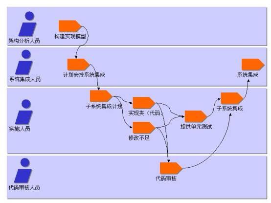 实施的目的包括:  对照实施子系统的分层结构定义代码结构、  以构件(源文件、二进制文件、可执行文件以及其他文件等)的方式实施类和对象、  对已开发的构件按单元来测试,并且  将各实施员(或团队)完成的结果集成到可执行系统中。 实施工作流程的范围仅限于如何对各个类进行单元测试。系统测试和集成测试将在测试工作流程中进行说明。 测试的目的在于:  核实对象之间的交互。  核实软件的所有构件是否正确集成。  核实所有需求是否已经正确实施。  确定缺陷并确保在部署软件之前将缺陷解决。