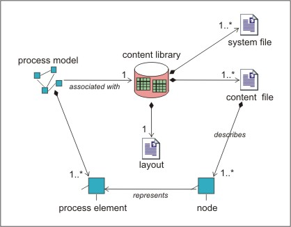 程元素按照树状结构展现