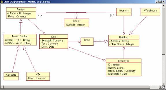 图7+逻辑数据模型