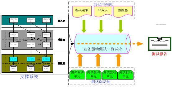 测试用例的设计方法包括等价类划分法