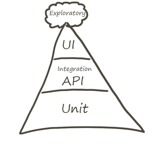 本文介绍自动化金字塔以及两种自动化测试的反模式(蛋筒冰激凌、纸杯蛋糕)中存在的问题与产生的原因,并借助经济学分析,简要介绍了一种适合独立测试团队自动化实施的改良模式-橄榄模式。 一、自动化金字塔 自动化金字塔最早是在2009年由Mike Cohn提出的。最早提出来的时候是一个三层的金字塔,从上到下分别是UI/Service/Unit测试。后来Lisa Cripin 在她著名的《agile testing》 [1]这本书中,又给这个金字塔加了一个手工测试的帽子。随着敏捷测试的不断推进,帽子部分又转变成了探索