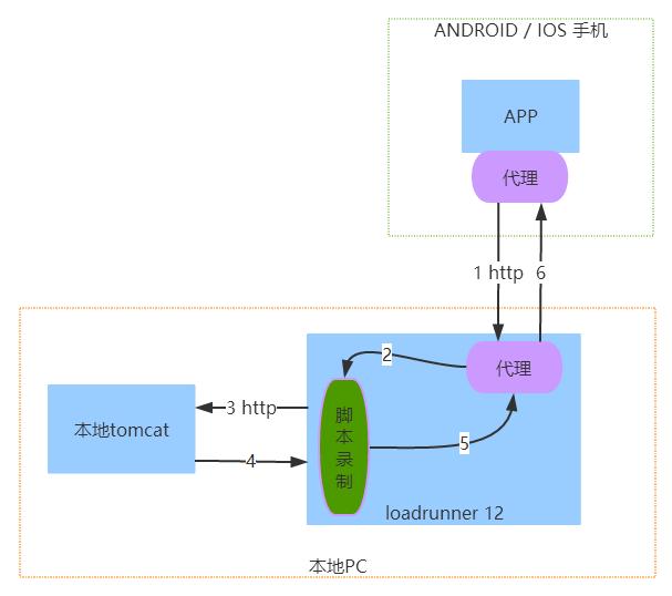 loadrunner压力测试app