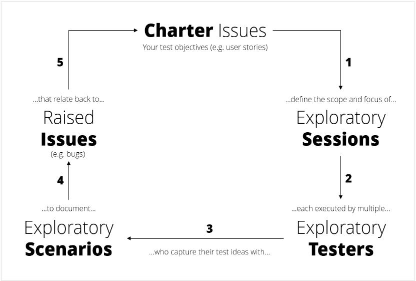 敏捷开发模式下的利刃:探索性测试(ET)--测试用
