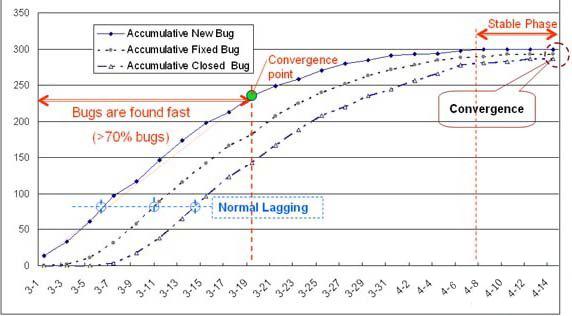 软件测试结果分析和质量报告