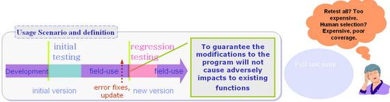 图 1. 测试用例优化选择问题