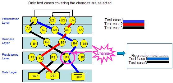 图 3. 测试用例优化选择举例