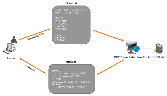 图9 解决方案流程图