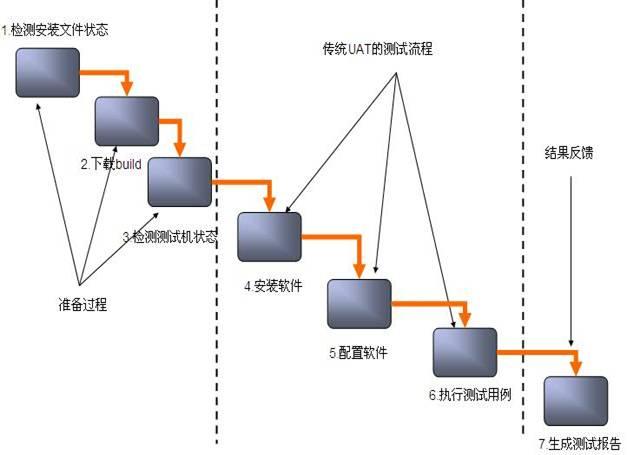 stax的uat自动化测试解决方案主要包括以下几个步骤