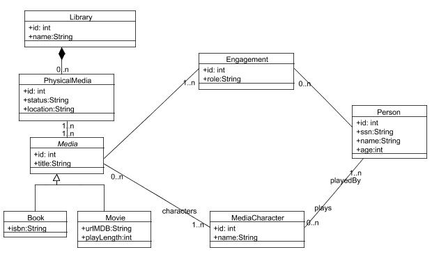 Mda lightweight domain specific modeling uml domain model of the library example ccuart Images