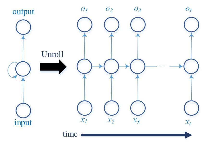 循环神经网络结构图