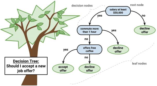 对,就是来自算法和数据结构的二叉树,没什么特别.