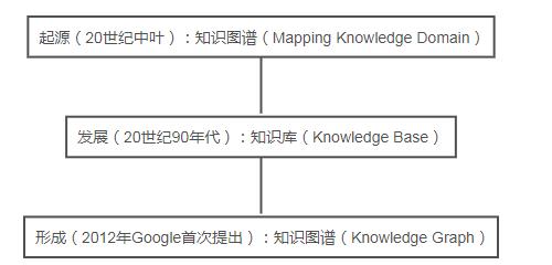 知识图谱(Knowledge Graph)之综述理解