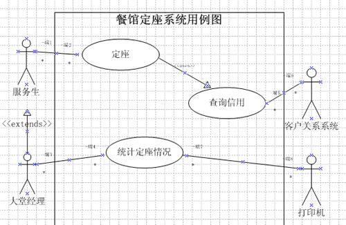 电子商务项目-需求分析与建模第一部分