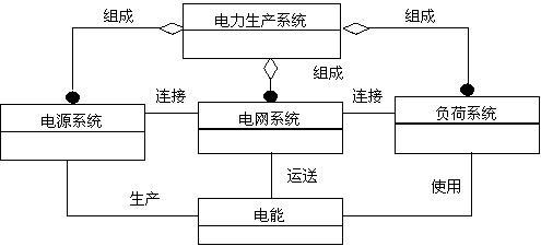 """电力生产系统组成和结构的""""类-关联""""图表达 主要对象"""