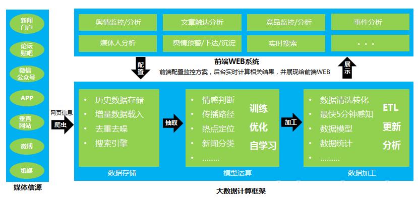 背景介绍 根据中国互联网络信息中心(CNNIC)报告显示,我国的网民规模增长迅猛,截至2016年12月,我国网民规模达7.31亿,较2015年底提升了6.52个百分点。互联网成为反映社会舆情的一个重要载体。随着以社交媒体为主的互联网应用的普及和深入,网络舆情热点层出不穷,特别是当前微博、微信、新闻客户端等新媒体发展极为迅猛,其强大的舆论号召力与传播力让任何人都无法轻视。互联网已经成为政府了解民情的直接渠道,同时也成为企业接触客户、宣传营销的重要阵地。 国内某汽车企业所搭建的网络舆情监控平台,通过建设互联网