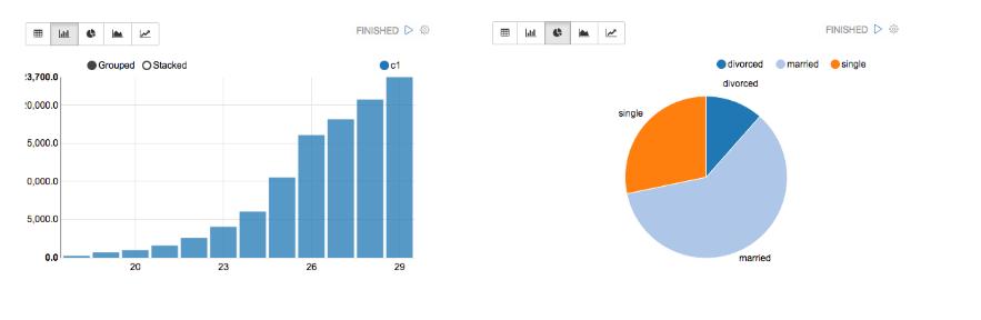 可视化交互式数据阐发对象Apache Zeppelin