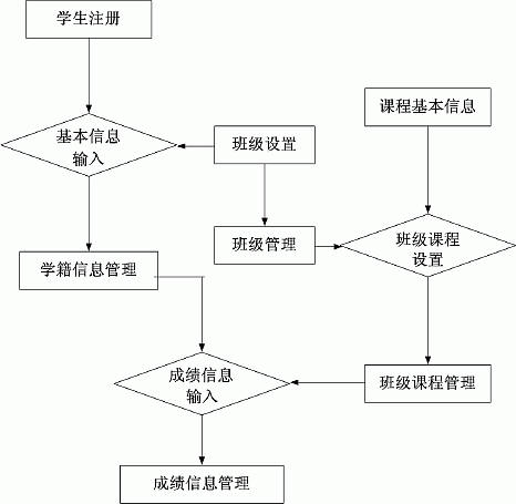 概要设计说明书; 图八总体处理流程图; 应当应用在软件需求分析期间图片
