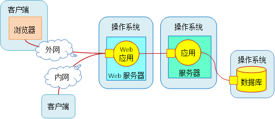 Web应用开发(基于LAMP架构)培训-火龙果软件