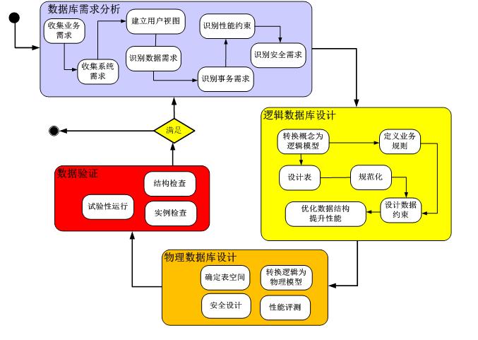 复杂数据库分析,设计与建模培训-火龙果软件
