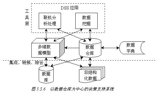 数据仓库体系结构图 西安电子科技大学