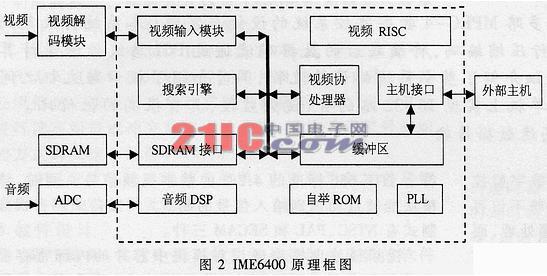 多路mpeg-4监控系统的设计与实现