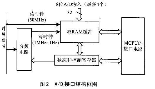 该部分的结构如图2所示,分频电路的输出时钟信号频率范围是1mhz~1hz