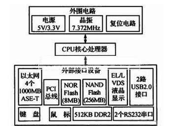电路包括串口,网口,el/lvds液晶显示,16位pci总线,usb接口,flash,鼠标
