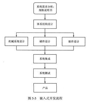2嵌入式系统开发流程 (1)系统需求分析