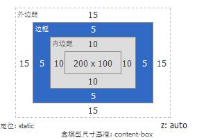 使用CSS中的em来布局弹性网页,字体不会乱