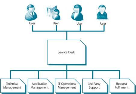 集中式服务台结构图