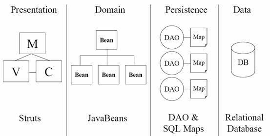 图1 JpetStore架构图