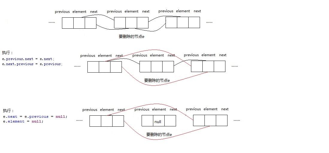 将要插入的数据转为Object数组,然后循环将元素逐个插入到指定的位置。 插入的方法,基本思路和addBefore方法一样,略有不同的地方是每次先修改了predecessor的值为新插入的节点,循环完毕后,再执行successor.previous = predecessor,使链表形成完整回路。 这样做是因为现在要插入的是很多个节点,而不是一个,每当插入一个新节点,index的位置就发生了变化,predecessor被替换为新插入的那个节点。只有最后一个新节点被插入以后,才能修改successor的pr