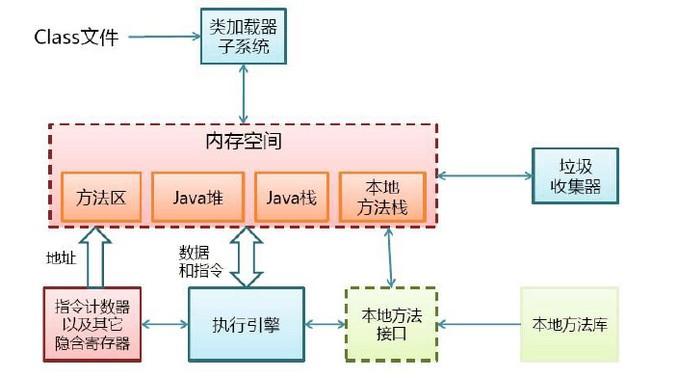 jvm自身的物理结构
